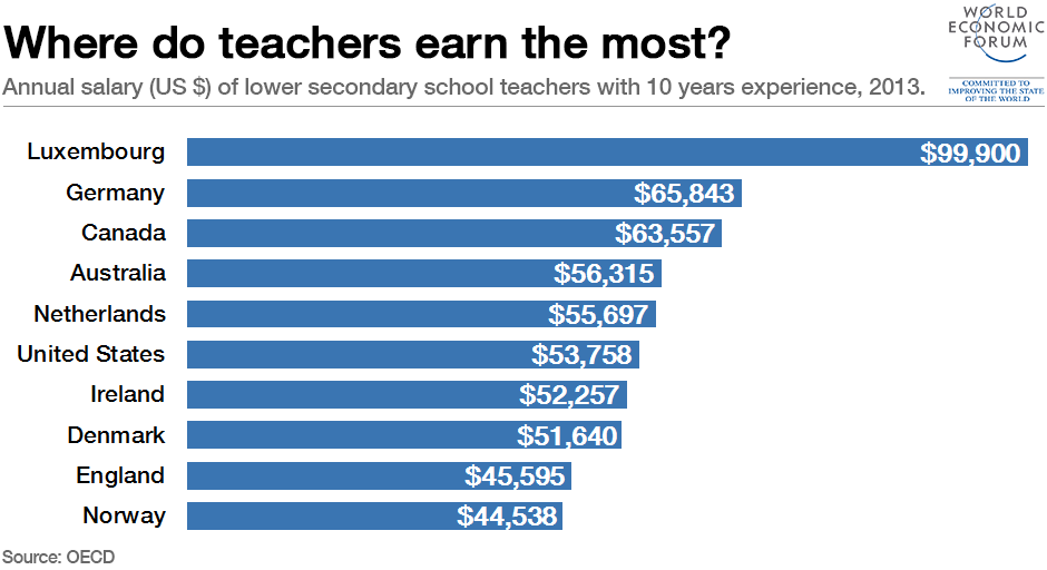 Luxembourg pays teachers crazy money, yet ranks below Estonia ...