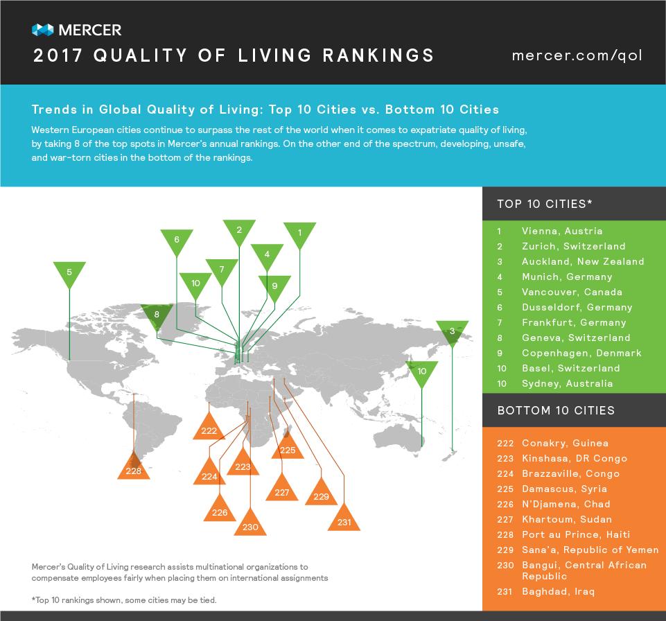 Mercer_QualityofLiving_2017_Global