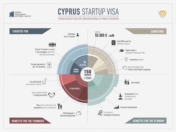 cyprus-startup-visa
